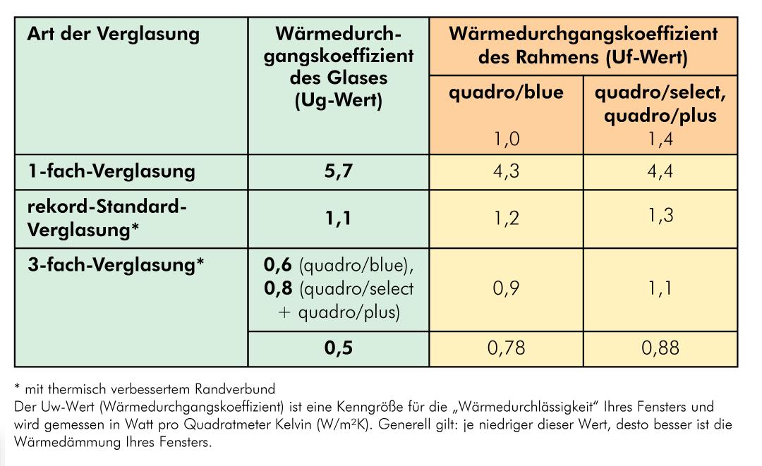 Brauer kunststoff fenster brauer fenster t ren - U wert fenster 2 fach verglasung ...